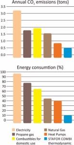 Сравнение выброса и расхода энергии для нагрева воды