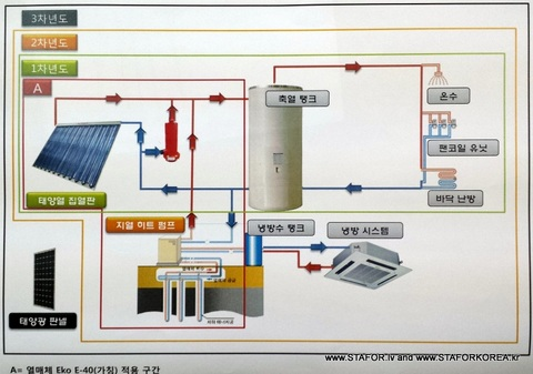 Ion boilers (heaters) exhibiton in Korea STAFOR with VBM